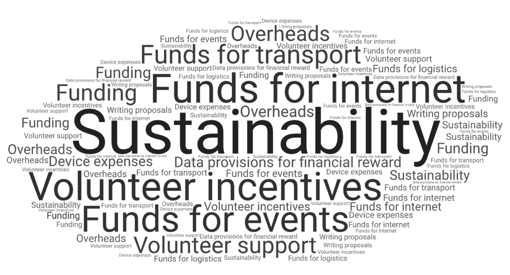 Community Support Word Cloud 1.png