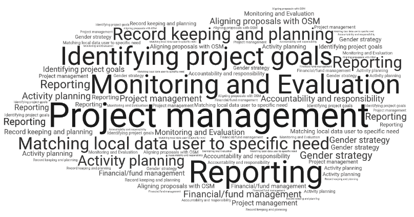 Community Support Word Cloud 2.png